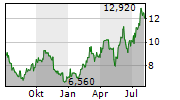 OKEANIS ECO TANKERS CORP Chart 1 Jahr