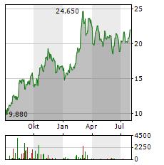OKEANIS ECO TANKERS Aktie Chart 1 Jahr