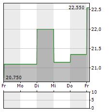 OKEANIS ECO TANKERS Aktie 5-Tage-Chart