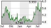 OKI ELECTRIC INDUSTRY CO LTD Chart 1 Jahr