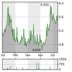 OKI Aktie Chart 1 Jahr