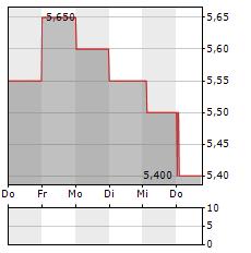 OKI Aktie 5-Tage-Chart