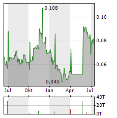 OKLO RESOURCES LIMITED Chart 1 Jahr