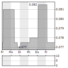 OKLO RESOURCES Aktie 5-Tage-Chart