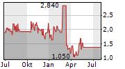 OKYO PHARMA LIMITED Chart 1 Jahr