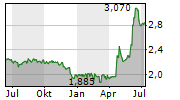 OL GROUPE SA Chart 1 Jahr