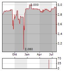OL GROUPE Aktie Chart 1 Jahr