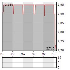 OL GROUPE Aktie 5-Tage-Chart