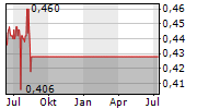 OLD CHANG KEE LTD Chart 1 Jahr