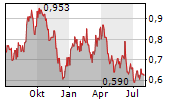 OLD MUTUAL LIMITED Chart 1 Jahr