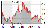 OLD NATIONAL BANCORP Chart 1 Jahr