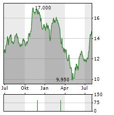 OLD SECOND BANCORP Aktie Chart 1 Jahr