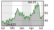 OLIN CORPORATION Chart 1 Jahr
