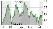OLIN CORPORATION Chart 1 Jahr