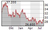 OLVI OYJ Chart 1 Jahr