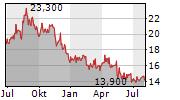 OLYMPUS CORPORATION Chart 1 Jahr
