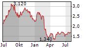 OMNI BRIDGEWAY LIMITED Chart 1 Jahr