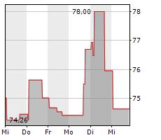 OMNICOM GROUP INC Chart 1 Jahr