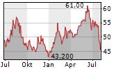 OMRON CORPORATION Chart 1 Jahr