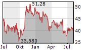 OMV AG Chart 1 Jahr