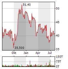 OMV Aktie Chart 1 Jahr