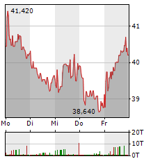 OMV Aktie 5-Tage-Chart