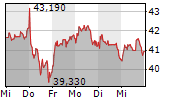OMV AG 1-Woche-Intraday-Chart