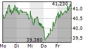 OMV AG 5-Tage-Chart