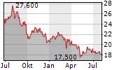 ONE LIBERTY PROPERTIES INC Chart 1 Jahr