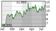 ONESPAWORLD HOLDINGS LIMITED Chart 1 Jahr