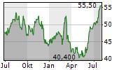 ONEX CORPORATION Chart 1 Jahr