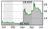 ONOFF AG Chart 1 Jahr