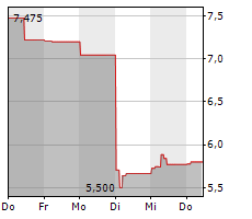 ONTEX GROUP NV Chart 1 Jahr
