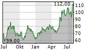 ONTO INNOVATION INC Chart 1 Jahr