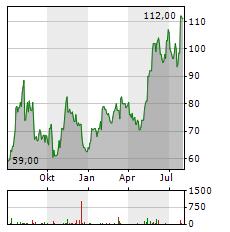 ONTO INNOVATION Aktie Chart 1 Jahr