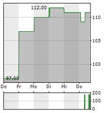 ONTO INNOVATION Aktie 5-Tage-Chart