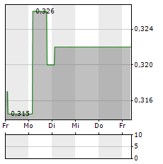 ONXEO Aktie 1-Woche-Intraday-Chart