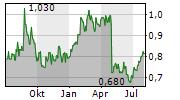 OOH MEDIA LIMITED Chart 1 Jahr