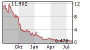 OPGEN INC Chart 1 Jahr