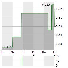 OPGEN Aktie 1-Woche-Intraday-Chart