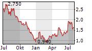 OPKO HEALTH INC Chart 1 Jahr