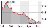 OPTHEA LIMITED Chart 1 Jahr