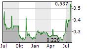 OPUS GLOBAL NYRT Chart 1 Jahr