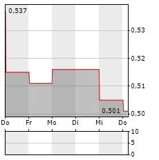 OPUS GLOBAL Aktie 5-Tage-Chart