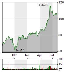 ORACLE Aktie Chart 1 Jahr