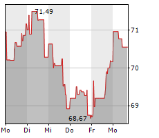 ORACLE CORPORATION Chart 1 Jahr
