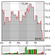 ORACLE Aktie 1-Woche-Intraday-Chart
