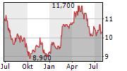 ORANGE SA ADR Chart 1 Jahr