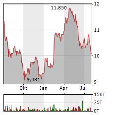 ORANGE Aktie Chart 1 Jahr