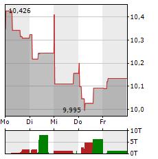 ORANGE Aktie 1-Woche-Intraday-Chart